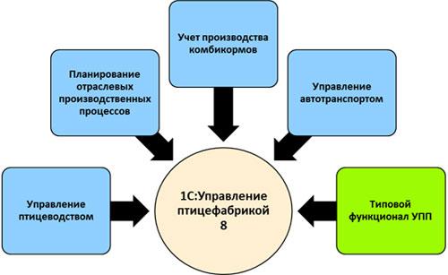 1С:Предприятие 8. Управление птицефабрикой